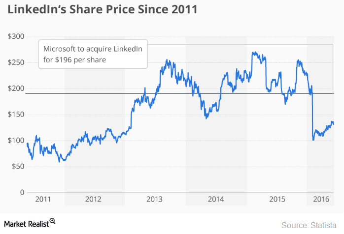 uploads///Linkedin share price