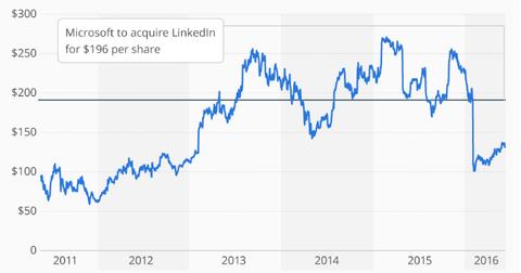 uploads/2016/06/Linkedin-share-price-1.png