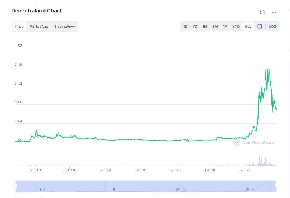 Mana price chart