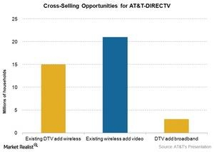 uploads/2016/01/Telecom-Cross-Sell-Opportunities-for-ATT-DIRECTV21.jpg