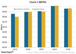 uploads///Telecom Charters EBITDA