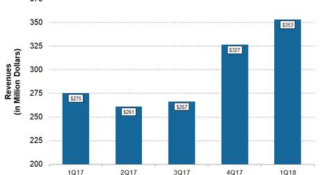 uploads/2018/05/DNR-1Q18-Post-Revenues-1.png