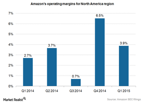 uploads/2015/06/Amazon-NA-operating-margins.png