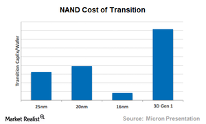 uploads/2015/07/cost-of-transition1.png