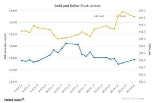 uploads/2017/11/Gold-and-Dollar-Fluctuations-2017-10-31-1.jpg