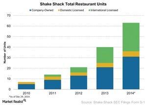uploads/// Shake Shack Total Restaurant Units