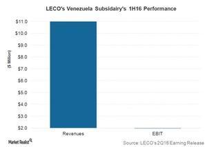 uploads///Post Q LECO Venezuela