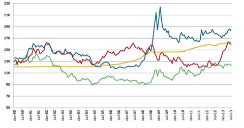 uploads/2013/08/Chinese-Renminbi-Versus-USD-Euro-Yen-Won.png