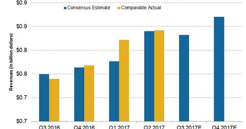 uploads/2017/10/revenue-estimates-2-1.png