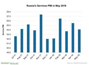 uploads///Russias Services PMI in May