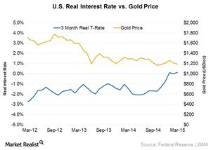 uploads/2015/05/US-real-interest1.png