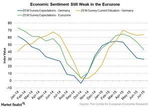 uploads/2015/07/ZEW-economic-sentiment1.jpg