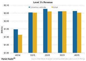 uploads/2016/02/Telecom-Level-3s-Revenue1.png
