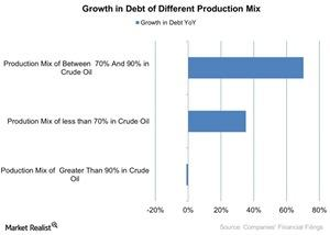 uploads/2016/01/Growth-in-Debt-of-Different-Production-Mix-2016-01-121.jpg