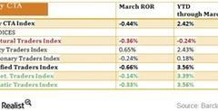 uploads///barclay hedge CTA subindex performance