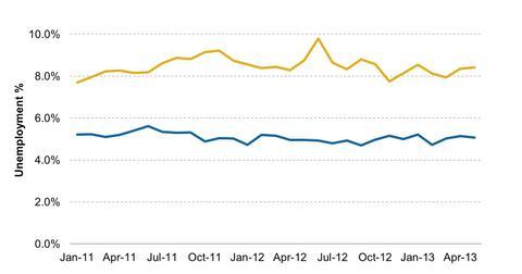 uploads/2013/06/Mexico-Unemployment-2013-06-30.jpg