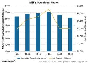 uploads///meps operational metrics