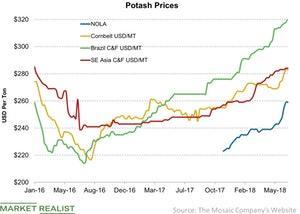 uploads/2018/07/Potash-Prices-2018-07-08-1.jpg