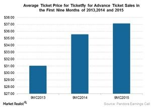 uploads///Avg ticket price ticketfly