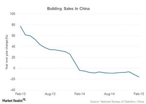 uploads///china building sales