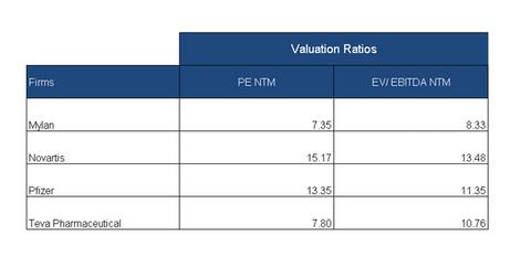 uploads/2018/08/valuation-multiples-1.png