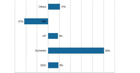 uploads/2014/12/Symantec-backup-growth1.png