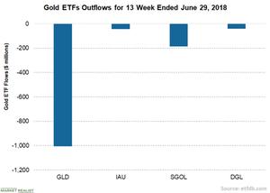 uploads/// Gold ETFs