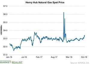 uploads/2018/10/Henry-Hub-Natural-Gas-Spot-Price-2018-10-14-1.jpg