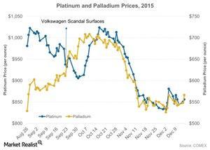 uploads/2015/12/Platinum-and-Palladium-Prices-2015-2015-12-161.jpg
