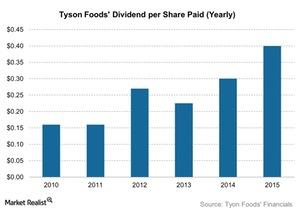 uploads/2015/11/Tyson-Foods-Dividend-per-Share-Paid-Yearly-2015-11-191.jpg