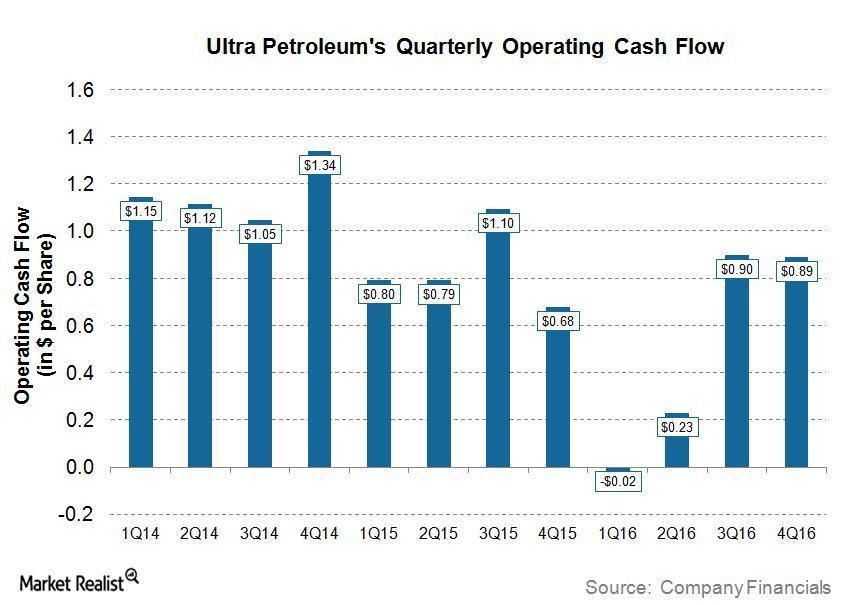 uploads///UPL Q Post Cash Flow