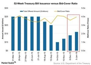uploads/2016/01/52-Week-Treasury-Bill-Issuance-versus-Bid-Cover-Ratio-2016-01-111.jpg