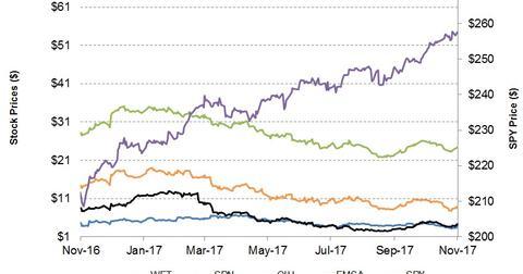 uploads/2017/11/Stock-Prices-2.jpg