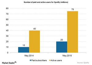 uploads/2015/06/Media-Spotify-paid-users11.png