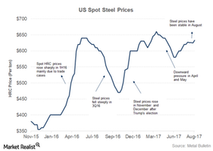 uploads/2017/09/US-steel-prices-1.png