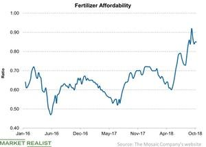uploads/2018/10/Fertilizer-Affordability-2018-10-14-1.jpg