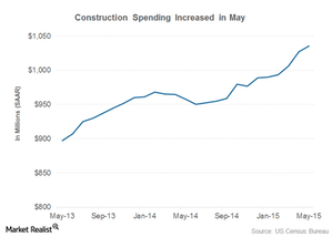 uploads///construction spending
