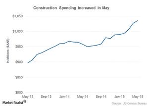 uploads/2015/07/construction-spending1.png