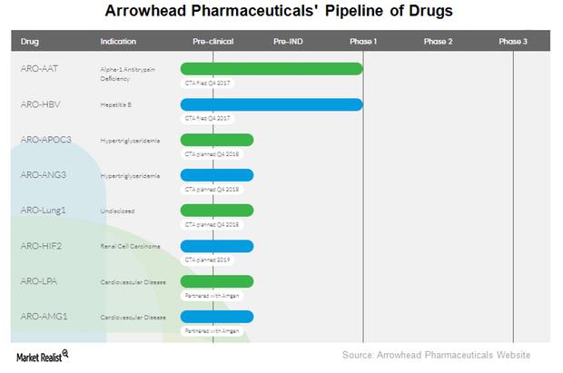 uploads///ARWR Drug Pipeline
