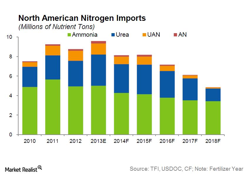 uploads///North America Nitrogen Import