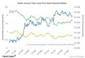 uploads/2016/10/Gold-versus-Two-and-Ten-Year-Interest-Rates-2016-09-21-2-1.jpg