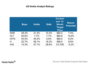 uploads/2017/03/US-hotel-analyst-rating-1.png