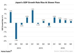 uploads///Japans GDP Growth Rate Rise At Slower Pace