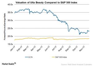 uploads/2017/11/Ulta-Valuation-1.png