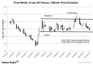 uploads/2015/10/US-crude-oil-chart1.png
