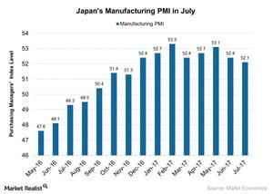 uploads/2017/08/Japans-Manufacturing-PMI-in-July-2017-08-05-1.jpg
