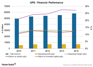 uploads/2015/06/UPS-financial-performance1.png
