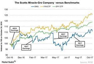 uploads/2017/10/The-Scotts-Miracle-Gro-Company-versus-Benchmarks-2017-10-24-1.jpg