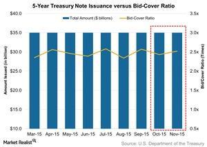 uploads/2015/11/5-Year-Treasury-Note-Issuance-versus-Bid-Cover-Ratio-2015-11-291.jpg