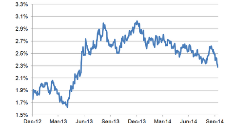 uploads/2014/10/10-year-bond-yield-LT2.png